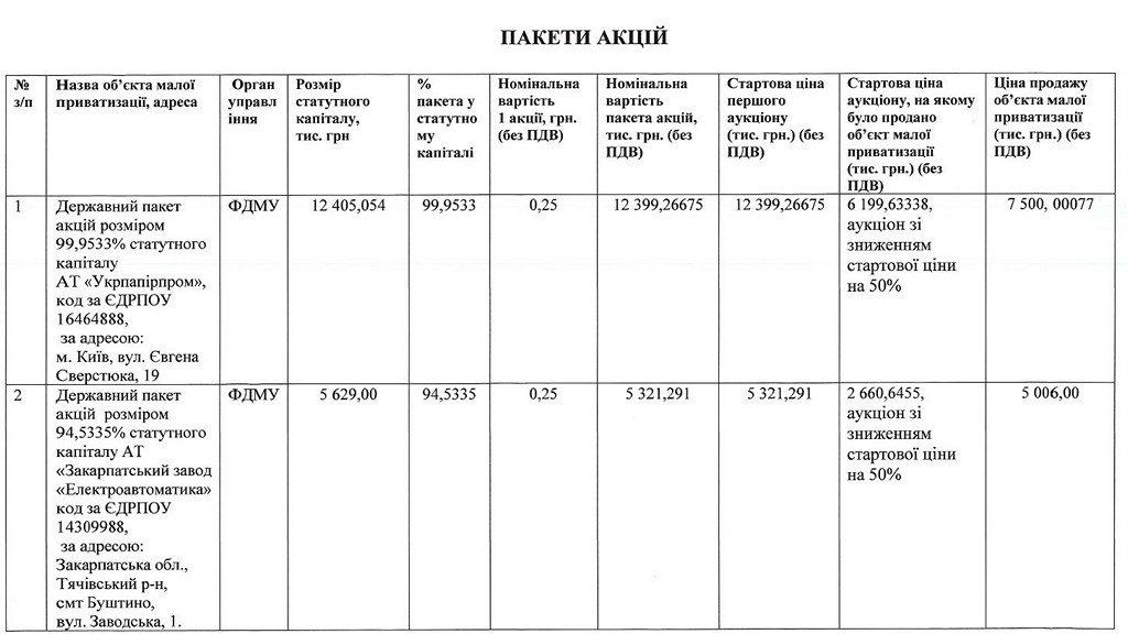 Як В. Трубаров хизувався досягненнями по малій приватизації, але за час його керівництва ФДМУ бюджет недоотримав 21 млрд. грн від приватизації