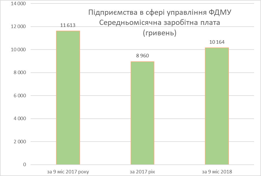 «Головний по державному майну» В. Трубаров отримав негативну оцінку ефективності управління державними підприємствами
