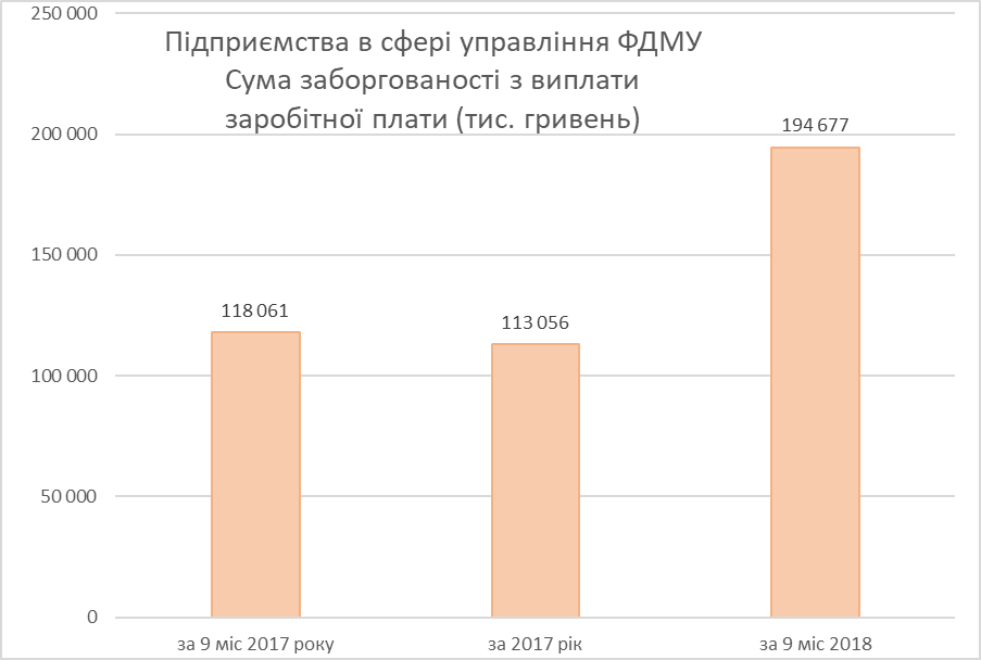 «Главный по госимуществу» В.Трубаров получил негативную оценку эффективности управления государственными предприятиями