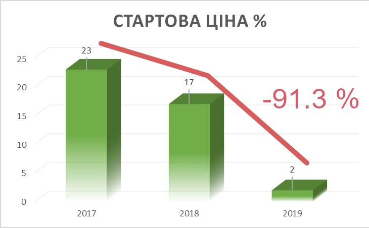 Зростання стартової ціни об'єктів приватизації 2107-2019 р.
