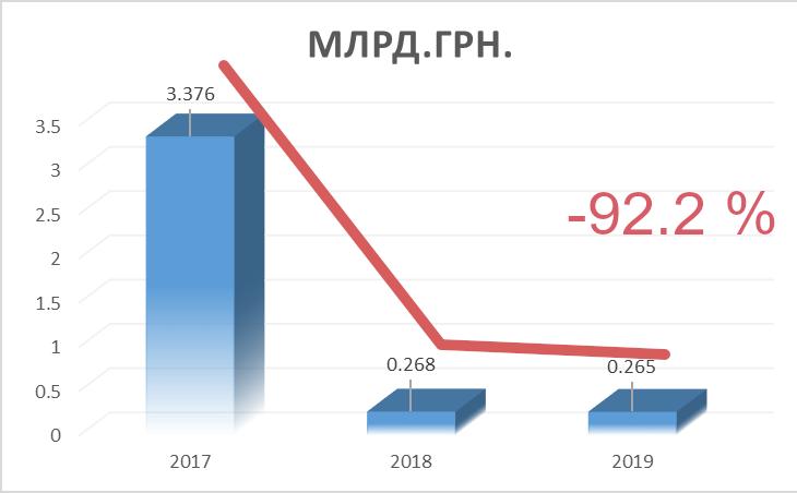 Надходження до бюджету від приватизації 2017-219 р. (млрд.грн)