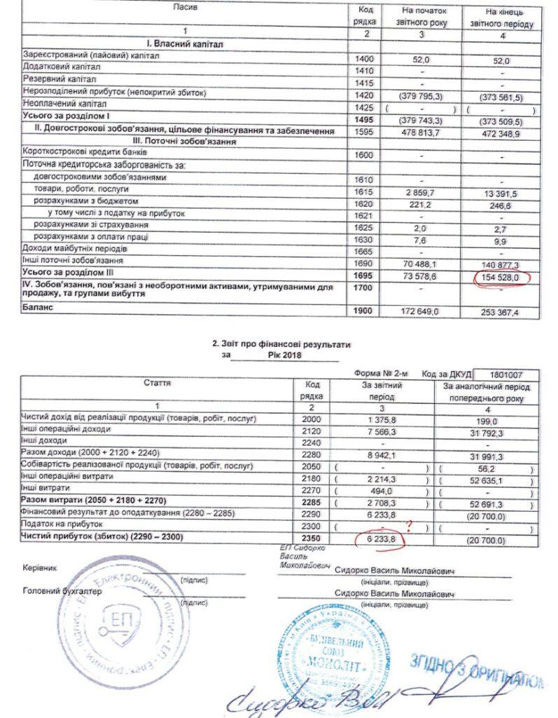 Приклад «розпродажу» державного майна, прозорості «ПРОЗОРО»